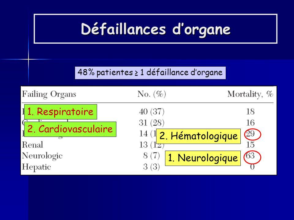 ARDS Sepsis Hémorragie intracrânienne Sepsis Pathologie hypertensive Hémorragies majeures n = 30 (19%) Mortalité (33% vs 6%) p < 0,0001 Durée de séjour en réa (13j.