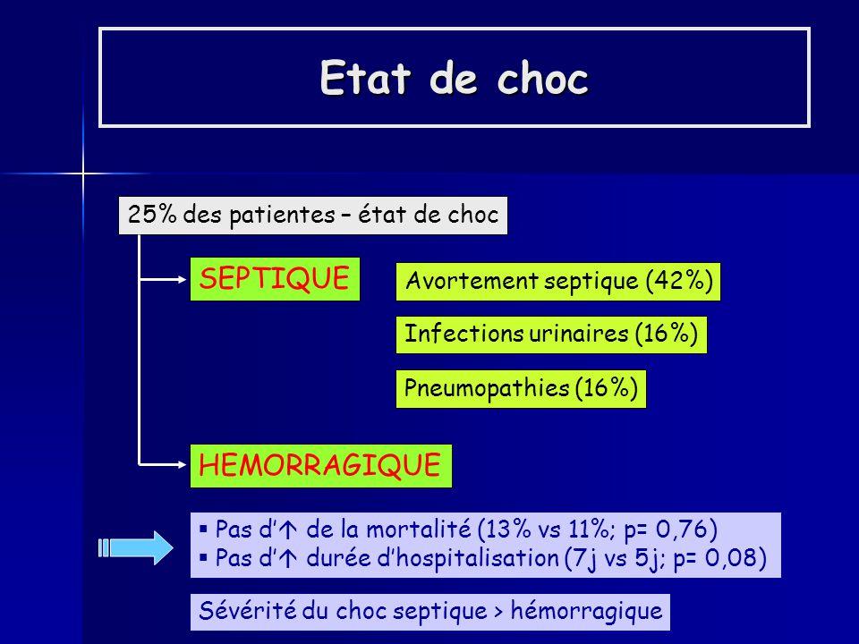 Etat de choc 25% des patientes – état de choc SEPTIQUE Avortement septique (42%) Infections urinaires (16%) Pneumopathies (16%) HEMORRAGIQUE Pas d de la mortalité (13% vs 11%; p= 0,76) Pas d durée dhospitalisation (7j vs 5j; p= 0,08) Sévérité du choc septique > hémorragique
