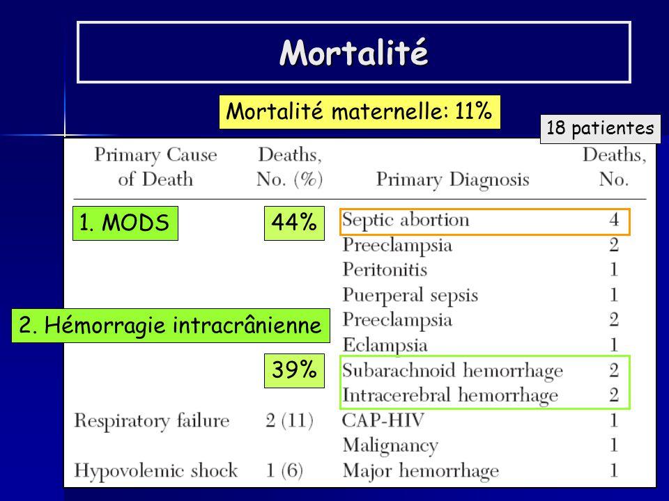 Conclusion de létude Mortalité (11%) comparable à la mortalité dans les pays développés (0-12%) Discordance entre la mortalité prédite par le score APACHE (24%) et la mortalité réellement observée (11%) Variabilité géographique des causes non obstétricales (pneumopathies vs paludisme, hépatites virales…) Incidence élevée davortements septiques FdR de mortalité materno-fœtale: - manque de PEC anténatale, avortements illégaux = potentiel damélioration