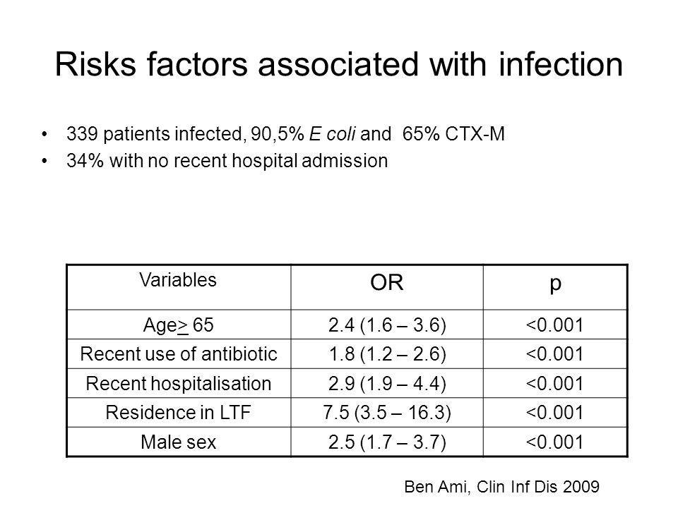 Risks factors associated with infection 339 patients infected, 90,5% E coli and 65% CTX-M 34% with no recent hospital admission Ben Ami, Clin Inf Dis