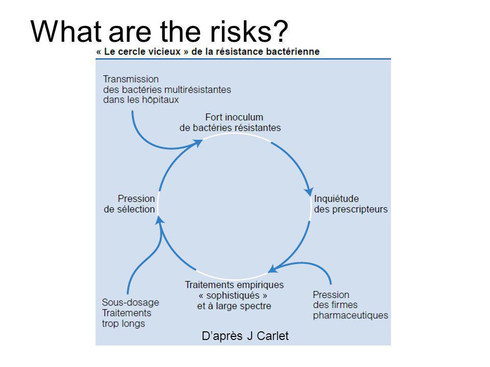 What are the risks? Daprès J Carlet