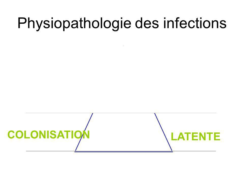 Physiopathologie des infections INFECTIONCLINIQUE INFECTIONLATENTE COLONISATION APPARENTE LATENTE COLONISATION