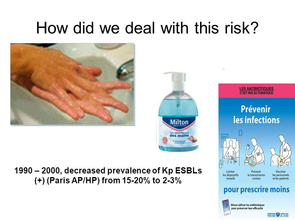 How did we deal with this risk? 1990 – 2000, decreased prevalence of Kp ESBLs (+) (Paris AP/HP) from 15-20% to 2-3%