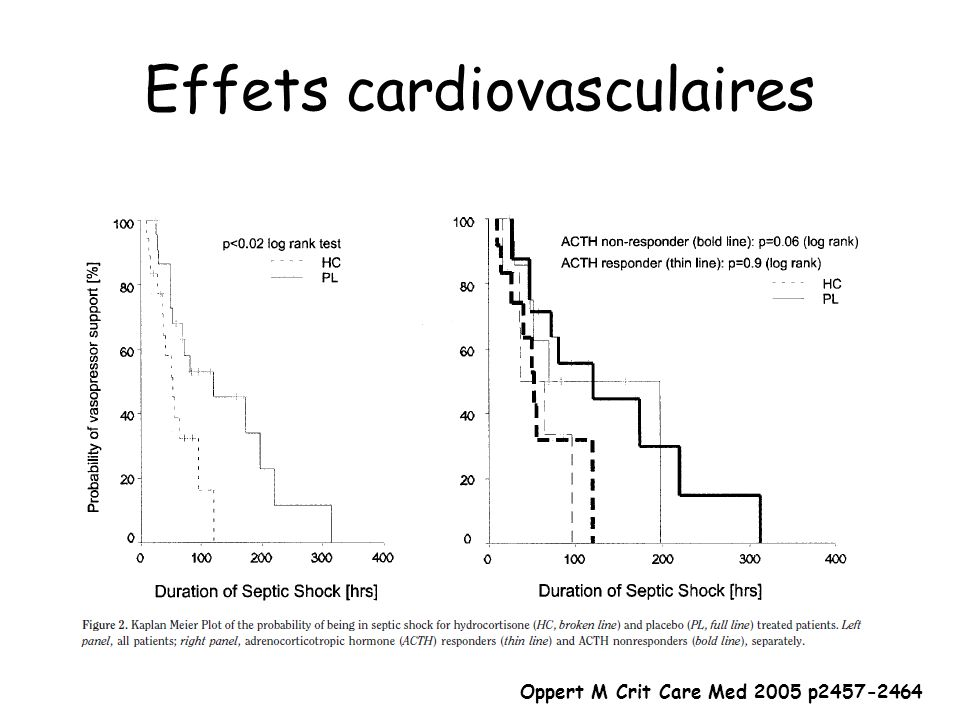 Oppert M Crit Care Med 2005 p2457-2464 Effets cardiovasculaires