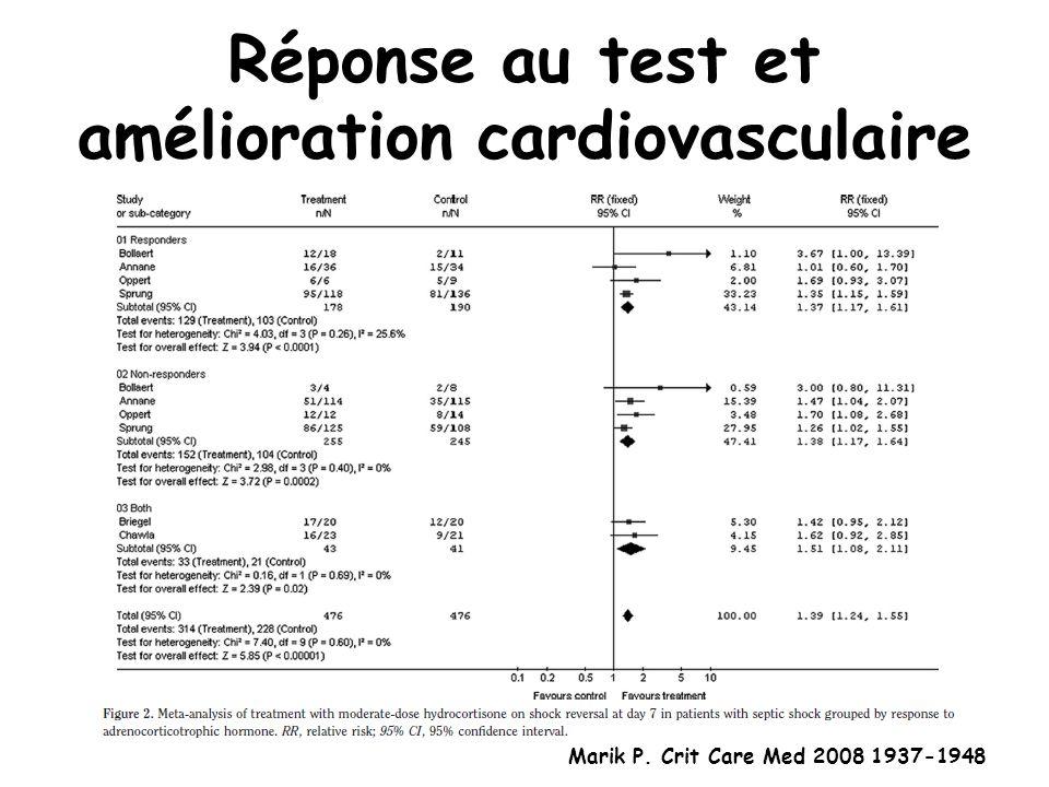 Marik P. Crit Care Med 2008 1937-1948 Réponse au test et amélioration cardiovasculaire