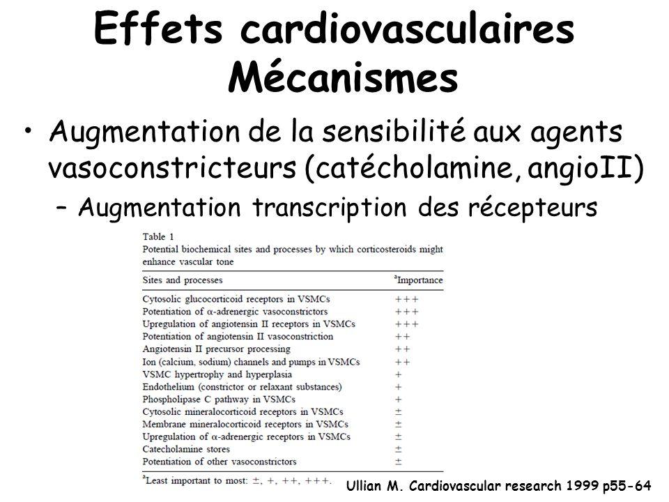 Effets cardiovasculaires Mécanismes Augmentation de la sensibilité aux agents vasoconstricteurs (catécholamine, angioII) –Augmentation transcription d