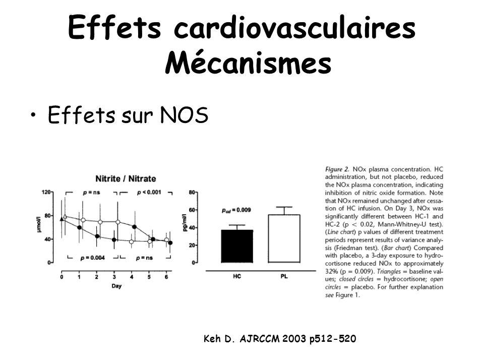 Effets cardiovasculaires Mécanismes Effets sur NOS Keh D. AJRCCM 2003 p512-520