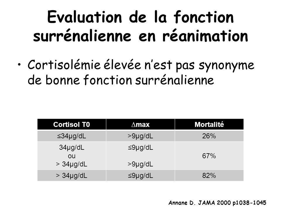 Evaluation de la fonction surrénalienne en réanimation Cortisolémie élevée nest pas synonyme de bonne fonction surrénalienne Cortisol T0maxMortalité 3