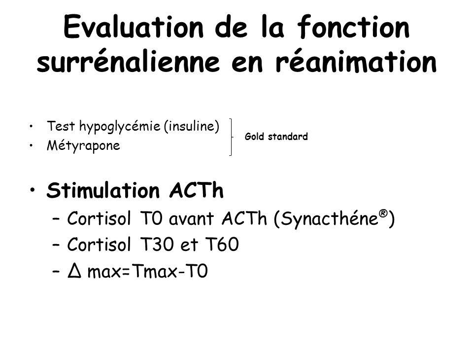 Evaluation de la fonction surrénalienne en réanimation Test hypoglycémie (insuline) Métyrapone Stimulation ACTh –Cortisol T0 avant ACTh (Synacthéne ®