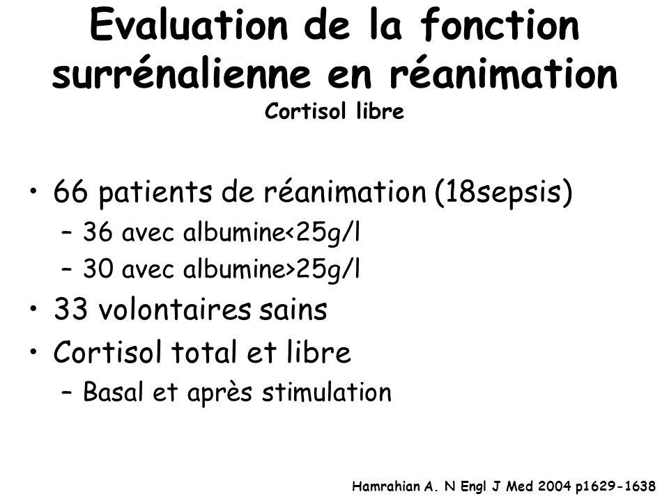 Evaluation de la fonction surrénalienne en réanimation Cortisol libre 66 patients de réanimation (18sepsis) –36 avec albumine<25g/l –30 avec albumine>25g/l 33 volontaires sains Cortisol total et libre –Basal et après stimulation Hamrahian A.