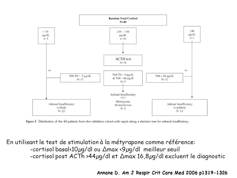 En utilisant le test de stimulation à la métyrapone comme référence: -cortisol basal<10µg/dl ou max <9µg/dl meilleur seuil -cortisol post ACTh >44µg/d