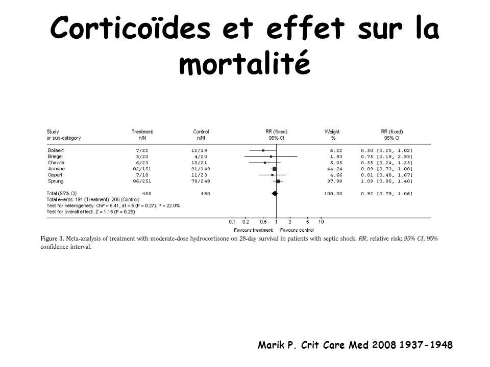 Corticoïdes et effet sur la mortalité Marik P. Crit Care Med 2008 1937-1948
