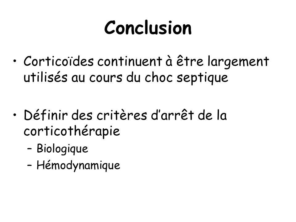 Conclusion Corticoïdes continuent à être largement utilisés au cours du choc septique Définir des critères darrêt de la corticothérapie –Biologique –H