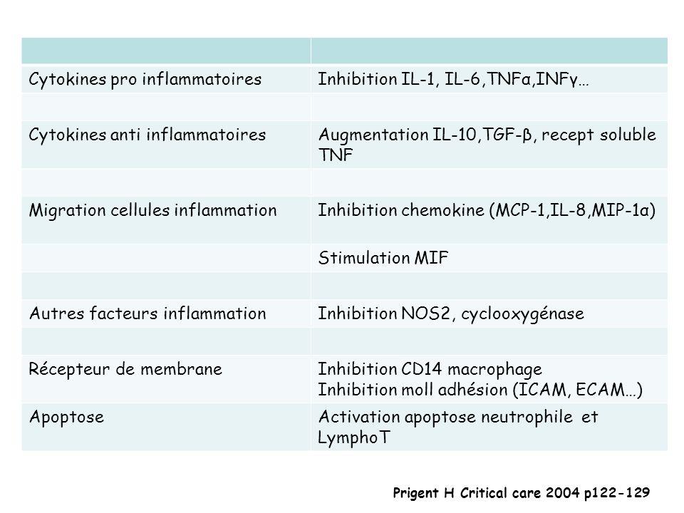 Cytokines pro inflammatoiresInhibition IL-1, IL-6,TNFα,INFγ… Cytokines anti inflammatoiresAugmentation IL-10,TGF-β, recept soluble TNF Migration cellu
