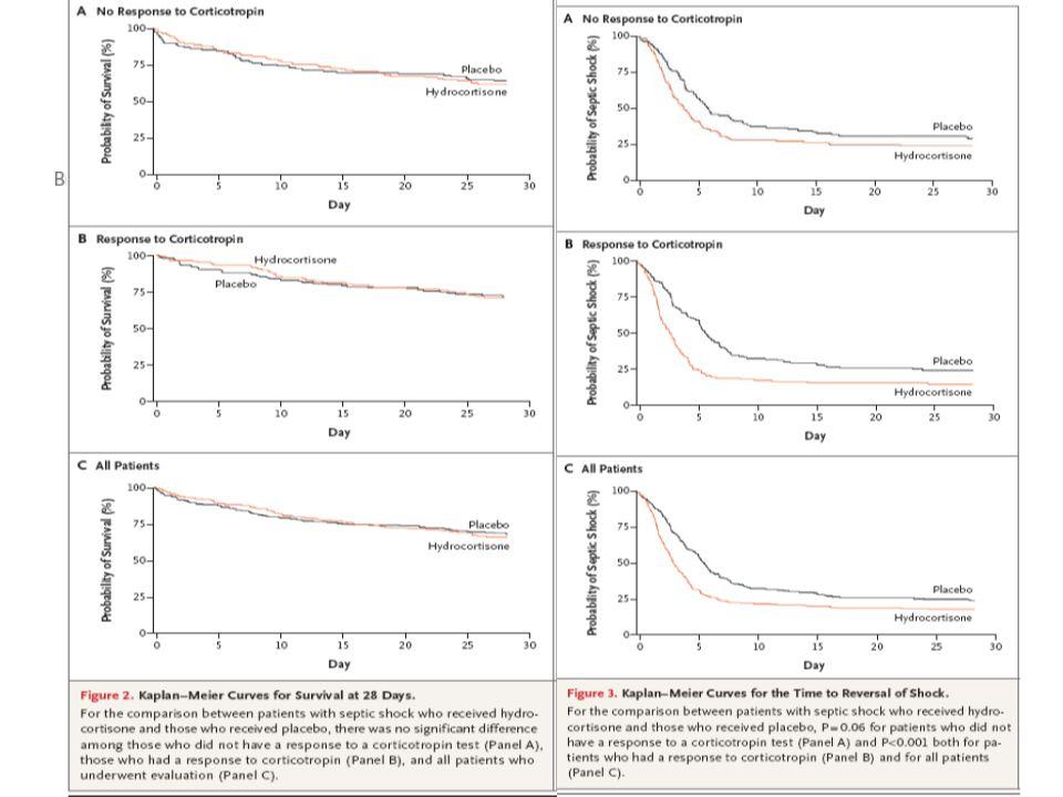 Choc<72H HSHC 50mg/6h 5j Puis 50mg/12h J6 à J8 Puis 50mg/j J9 à J11 499 patients inclus contre 1000 prévus (pb de recrutement) Objectif I: Mortalité J