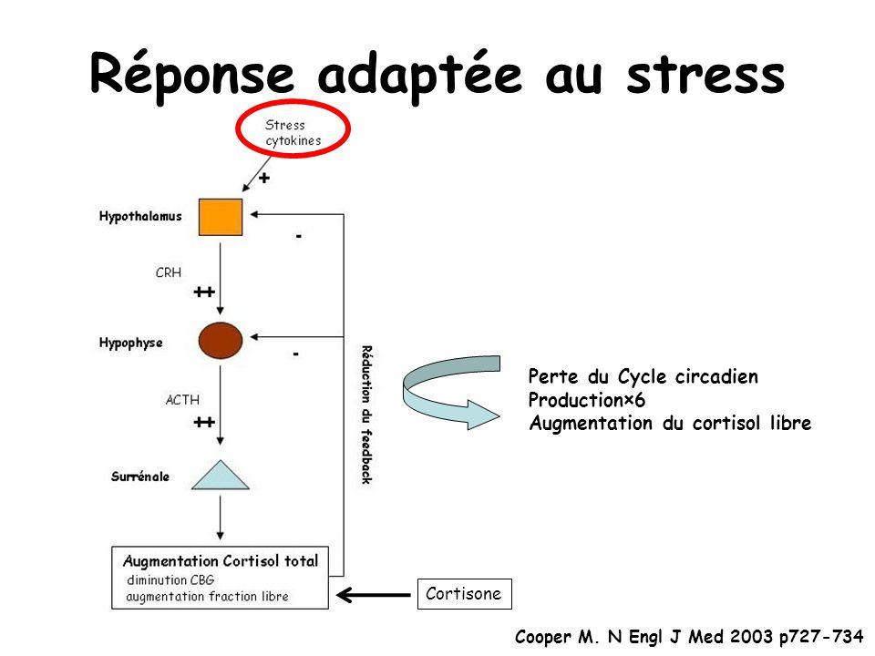 Réponse adaptée au stress Perte du Cycle circadien Production×6 Augmentation du cortisol libre Cortisone Cooper M.