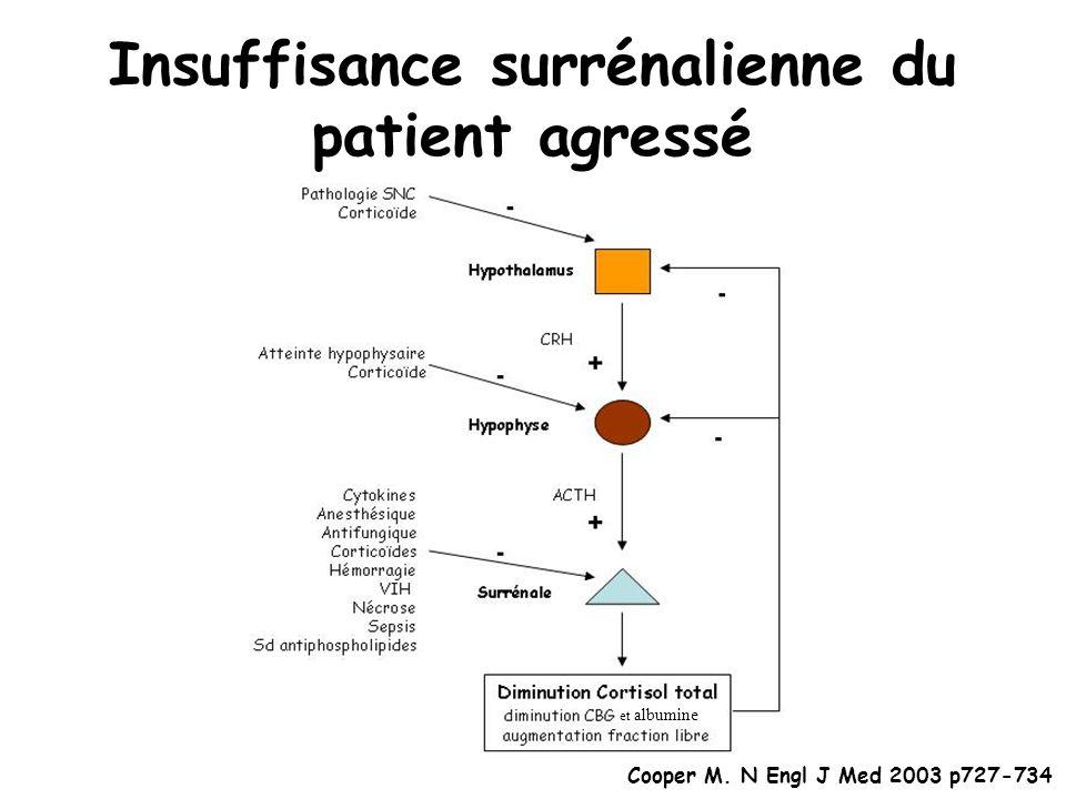 Insuffisance surrénalienne du patient agressé et albumine Cooper M. N Engl J Med 2003 p727-734