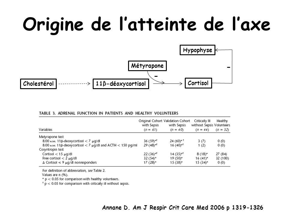 Origine de latteinte de laxe Annane D. Am J Respir Crit Care Med 2006 p 1319-1326 Cholestérol11β-déoxycortisol Cortisol Métyrapone - Hypophyse -