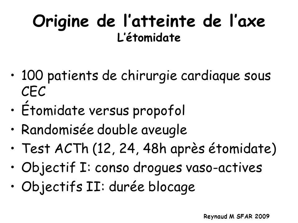 Origine de latteinte de laxe Létomidate 100 patients de chirurgie cardiaque sous CEC Étomidate versus propofol Randomisée double aveugle Test ACTh (12