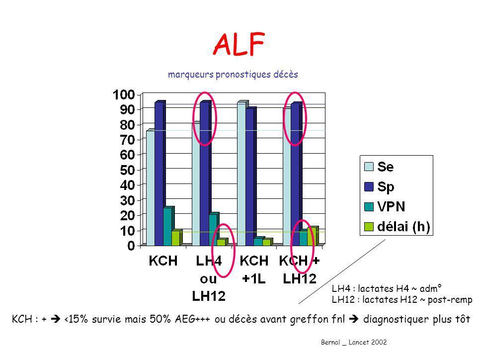 ALF Bernal _ Lancet 2002 marqueurs pronostiques décès KCH : + <15% survie mais 50% AEG+++ ou décès avant greffon fnl diagnostiquer plus tôt LH4 : lact