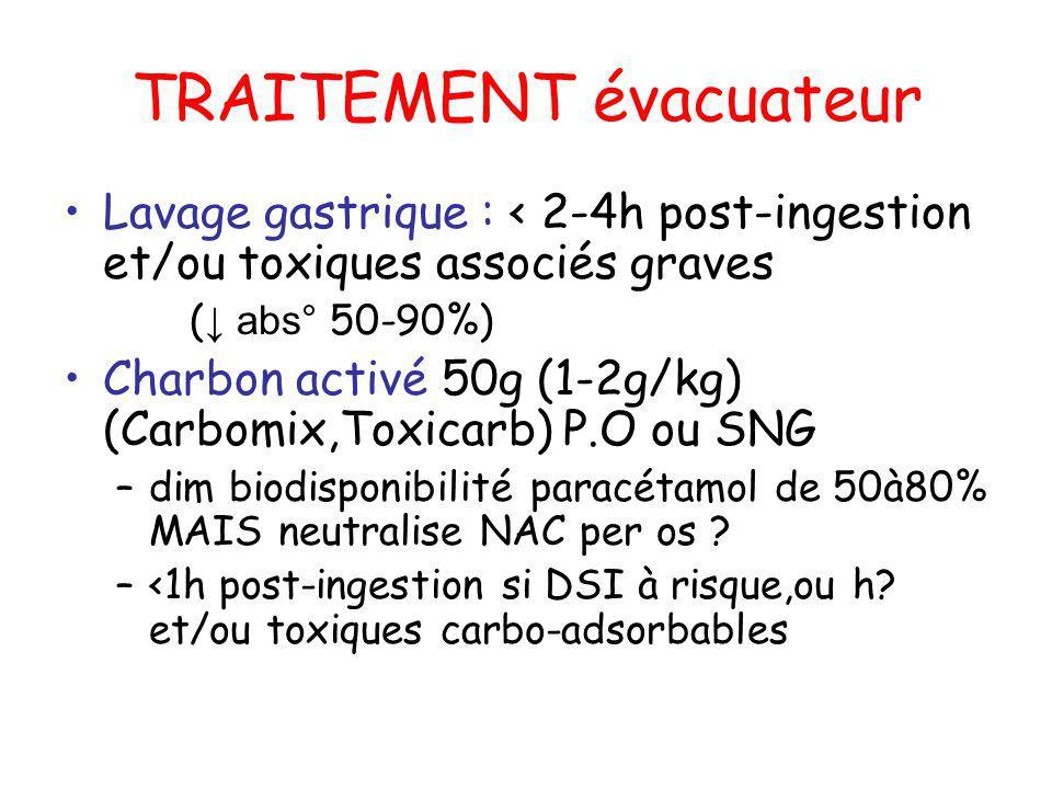 TRAITEMENT évacuateur Lavage gastrique : < 2-4h post-ingestion et/ou toxiques associés graves ( abs° 50-90%) Charbon activé 50g (1-2g/kg) (Carbomix,To