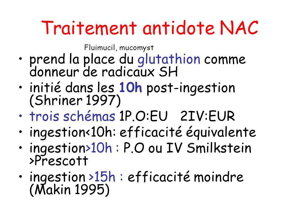 Traitement antidote NAC prend la place du glutathion comme donneur de radicaux SH initié dans les 10h post-ingestion (Shriner 1997) trois schémas 1P.O
