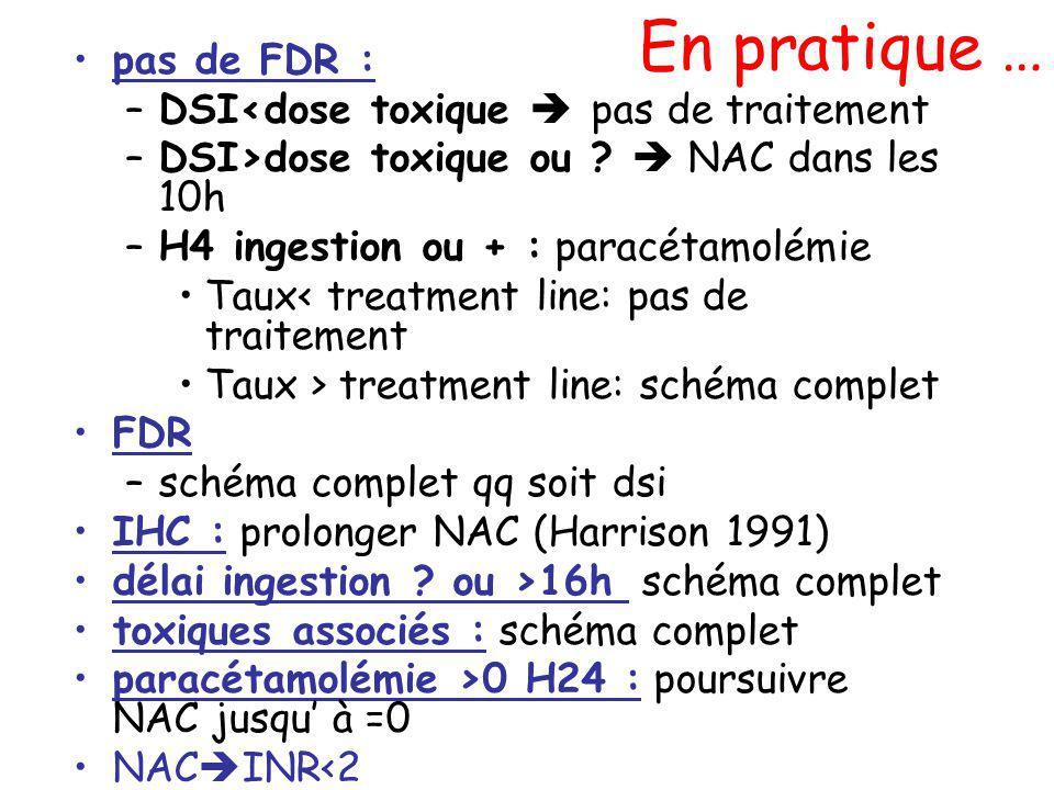 En pratique … pas de FDR : –DSI<dose toxique pas de traitement –DSI>dose toxique ou ? NAC dans les 10h –H4 ingestion ou + : paracétamolémie Taux< trea