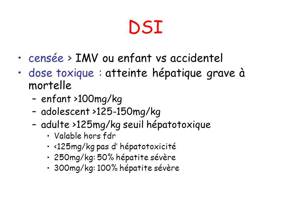 DSI censée > IMV ou enfant vs accidentel dose toxique : atteinte hépatique grave à mortelle –enfant >100mg/kg –adolescent >125-150mg/kg –adulte >125mg/kg seuil hépatotoxique Valable hors fdr <125mg/kg pas d hépatotoxicité 250mg/kg: 50% hépatite sévère 300mg/kg: 100% hépatite sévère