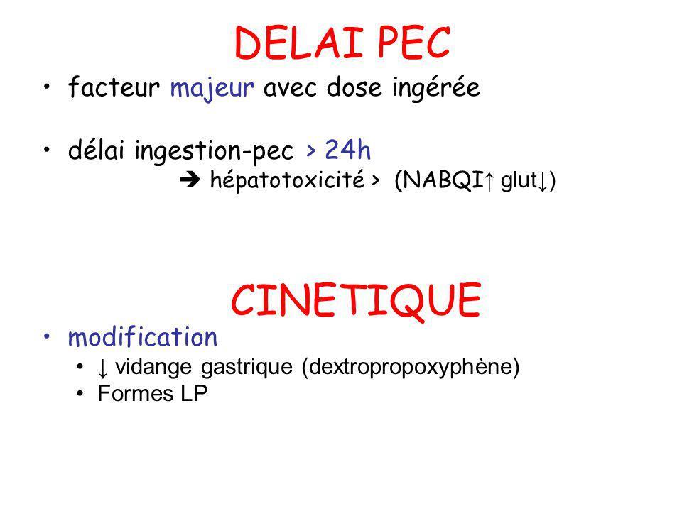 DELAI PEC facteur majeur avec dose ingérée délai ingestion-pec > 24h hépatotoxicité > (NABQI glut) modification vidange gastrique (dextropropoxyphène)
