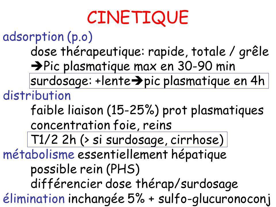 adsorption (p.o) dose thérapeutique: rapide, totale / grêle Pic plasmatique max en 30-90 min surdosage: +lente pic plasmatique en 4h distribution faib