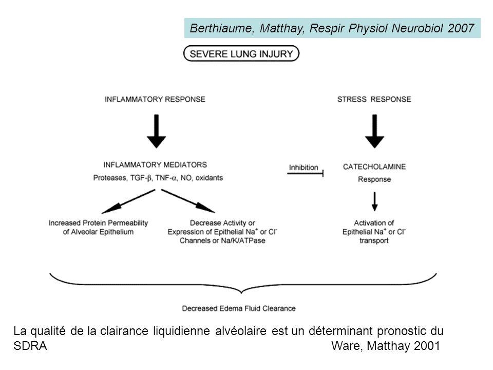 Berthiaume, Matthay, Respir Physiol Neurobiol 2007 La qualité de la clairance liquidienne alvéolaire est un déterminant pronostic du SDRA Ware, Mattha
