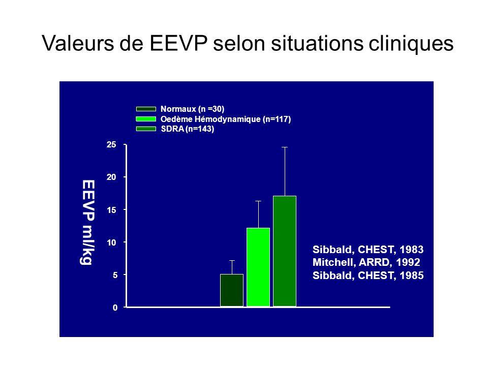 Valeurs de EEVP selon situations cliniques EEVP ml/kg 0 5 10 15 20 25 Normaux (n =30) Oedème Hémodynamique (n=117) SDRA (n=143) Sibbald, CHEST, 1983 M