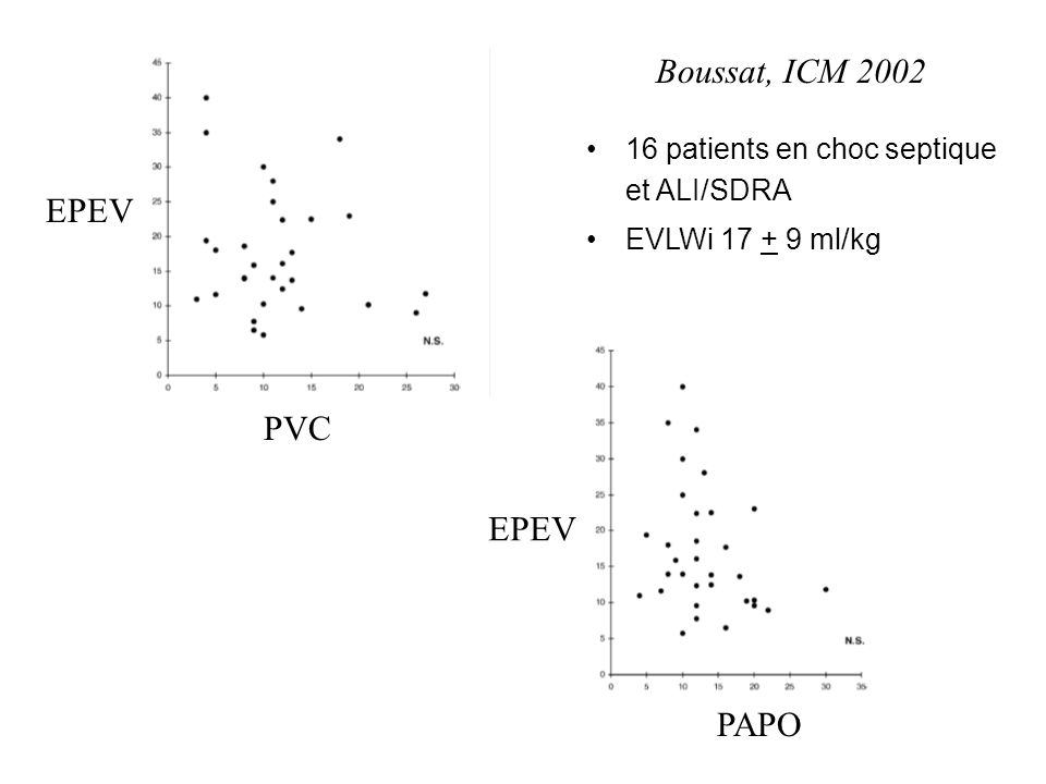 PVC EPEV PAPO EPEV Boussat, ICM 2002 16 patients en choc septique et ALI/SDRA EVLWi 17 + 9 ml/kg