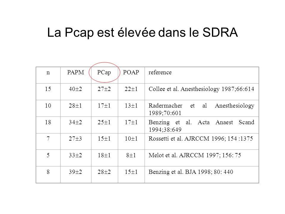 La Pcap est élevée dans le SDRA nPAPMPCapPOAPreference 15 40 227 222 1 Collee et al. Anesthesiology 1987;66:614 10 28 117 113 1 Radermacher et al Anes