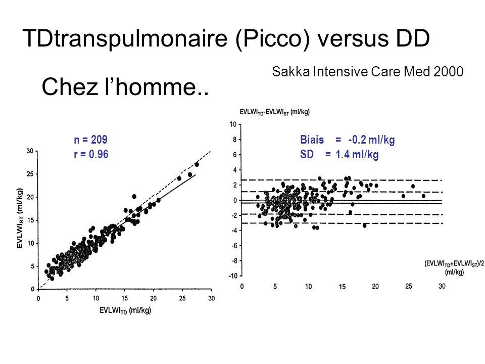 Biais = -0.2 ml/kg SD = 1.4 ml/kg n = 209 r = 0.96 TDtranspulmonaire (Picco) versus DD Sakka Intensive Care Med 2000 Chez lhomme..