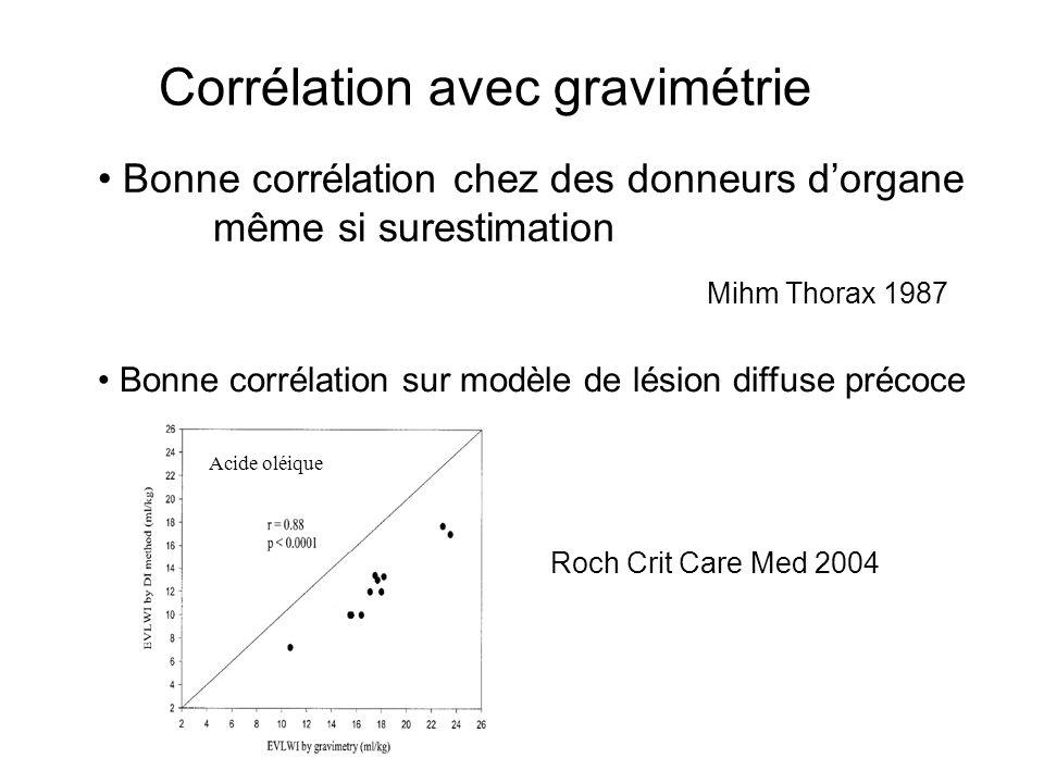 Roch Crit Care Med 2004 Corrélation avec gravimétrie Bonne corrélation chez des donneurs dorgane même si surestimation Mihm Thorax 1987 Bonne corrélat