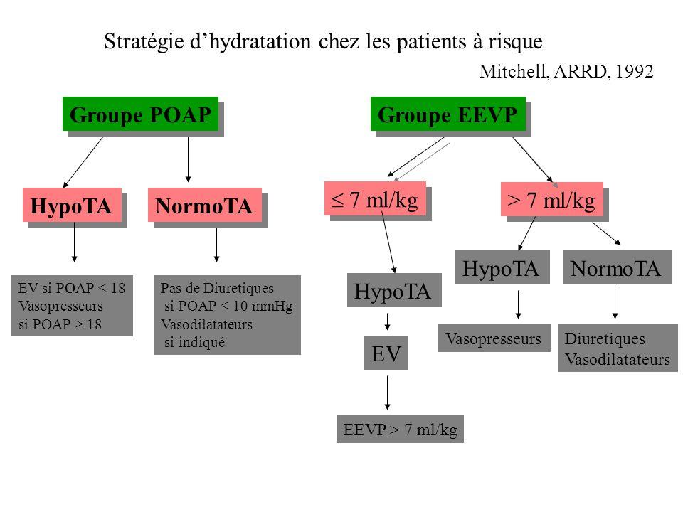 Groupe POAP HypoTA NormoTA EV si POAP < 18 Vasopresseurs si POAP > 18 Pas de Diuretiques si POAP < 10 mmHg Vasodilatateurs si indiqué Mitchell, ARRD,