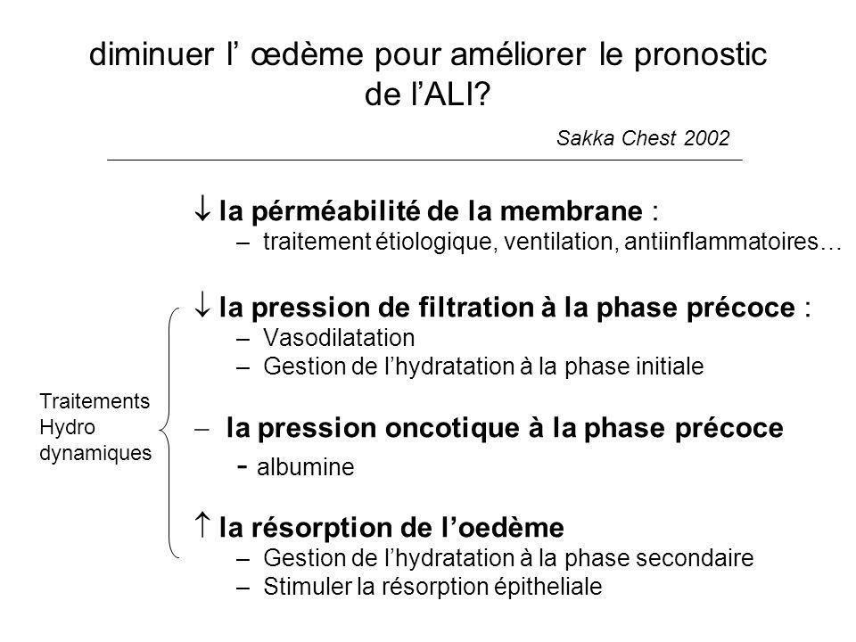 diminuer l œdème pour améliorer le pronostic de lALI? Sakka Chest 2002 la pérméabilité de la membrane : –traitement étiologique, ventilation, antiinfl