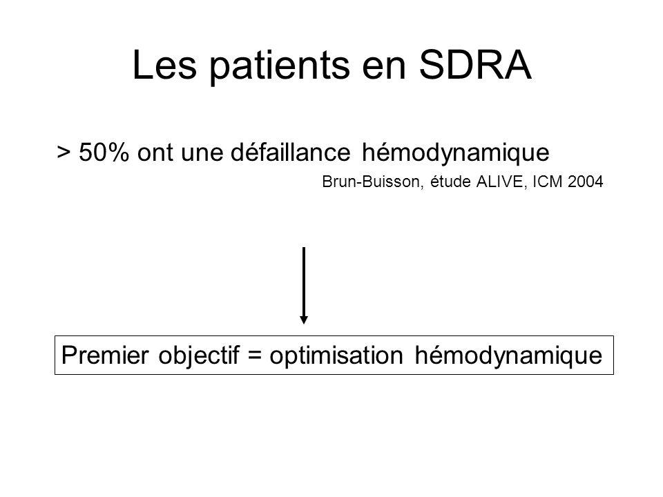 Les patients en SDRA > 50% ont une défaillance hémodynamique Brun-Buisson, étude ALIVE, ICM 2004 Premier objectif = optimisation hémodynamique