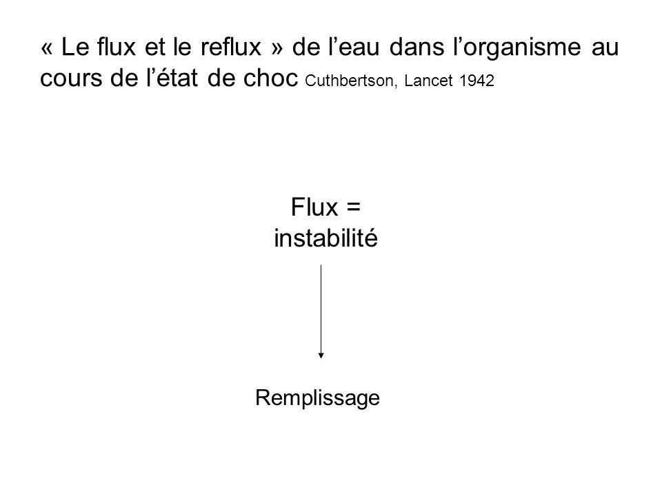 « Le flux et le reflux » de leau dans lorganisme au cours de létat de choc Cuthbertson, Lancet 1942 Flux = instabilité Remplissage
