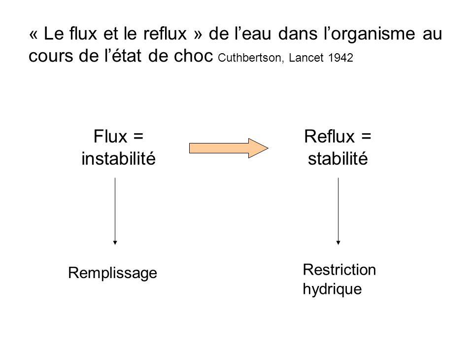 « Le flux et le reflux » de leau dans lorganisme au cours de létat de choc Cuthbertson, Lancet 1942 Flux = instabilité Remplissage Reflux = stabilité