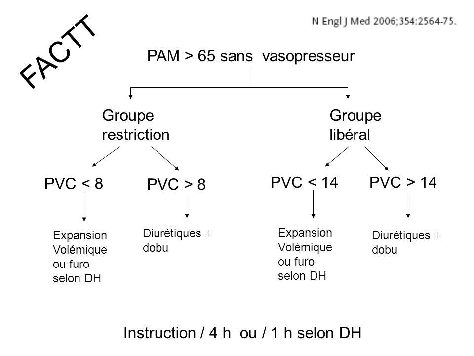 Groupe restriction PVC < 8 Expansion Volémique ou furo selon DH PVC > 8 Diurétiques ± dobu FACTT Groupe libéral PVC < 14PVC > 14 Diurétiques ± dobu Ex