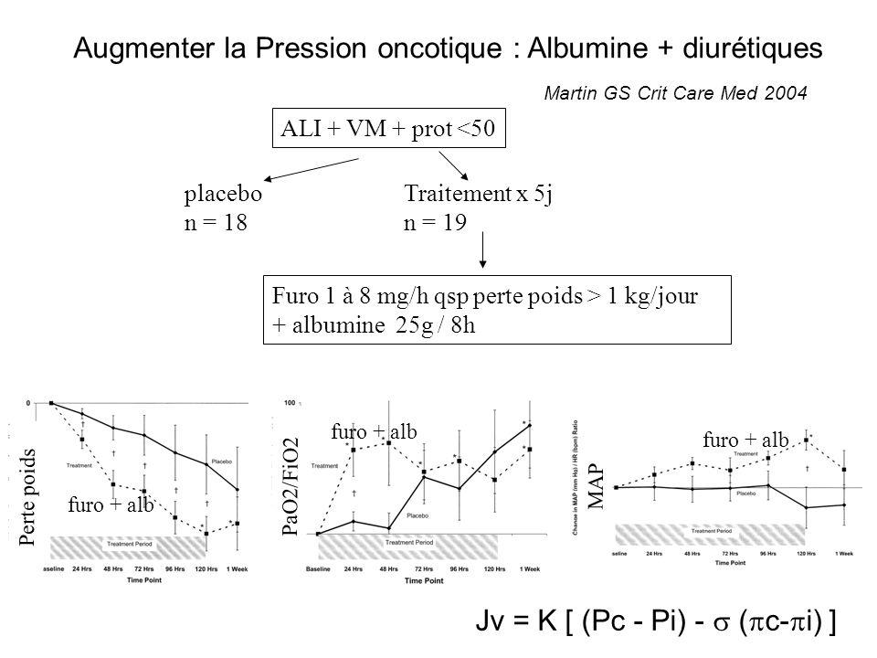 Augmenter la Pression oncotique : Albumine + diurétiques Martin GS Crit Care Med 2004 ALI + VM + prot <50 placebo n = 18 Traitement x 5j n = 19 Furo 1