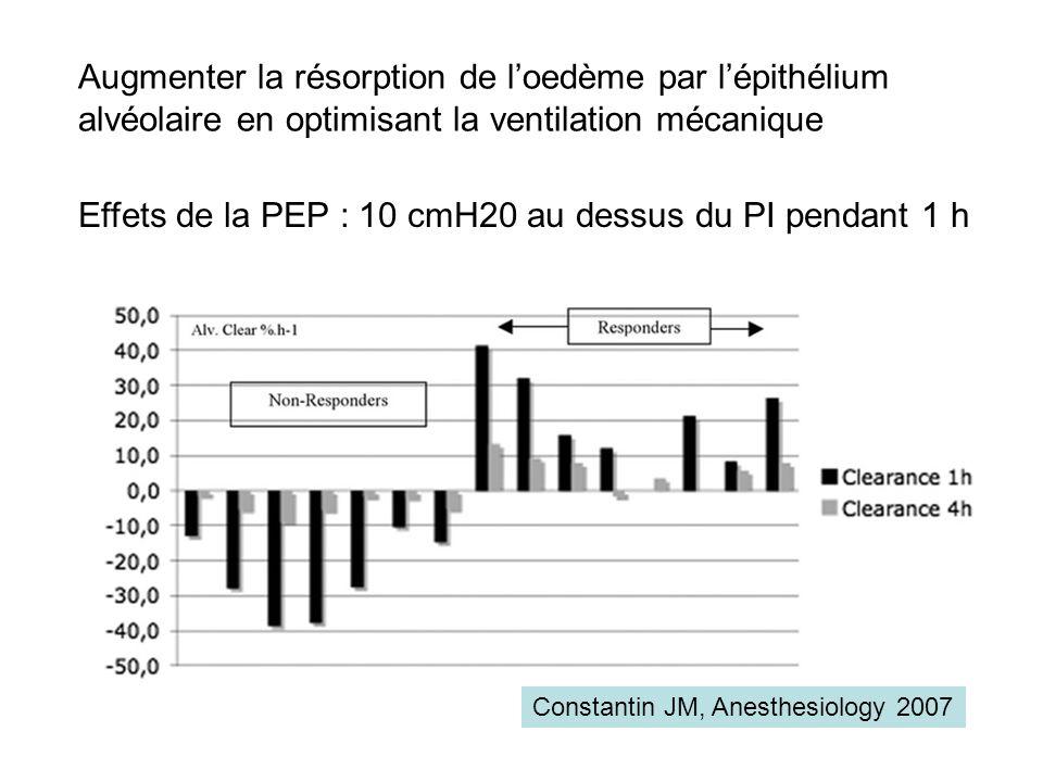 Augmenter la résorption de loedème par lépithélium alvéolaire en optimisant la ventilation mécanique Constantin JM, Anesthesiology 2007 Effets de la P