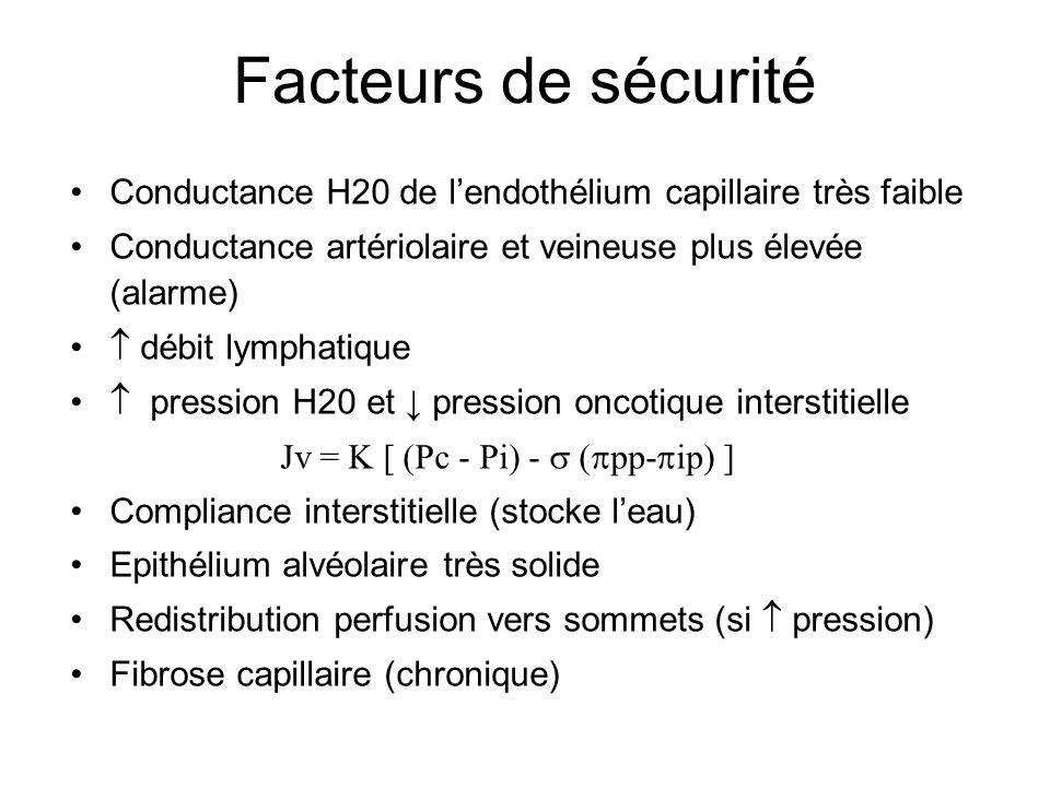 Facteurs de sécurité Conductance H20 de lendothélium capillaire très faible Conductance artériolaire et veineuse plus élevée (alarme) débit lymphatiqu