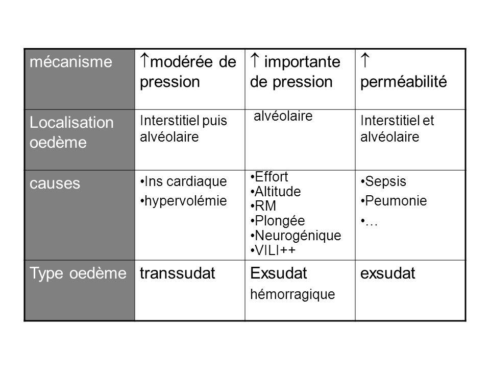 mécanisme modérée de pression importante de pression perméabilité Localisation oedème Interstitiel puis alvéolaire alvéolaire Interstitiel et alvéolai