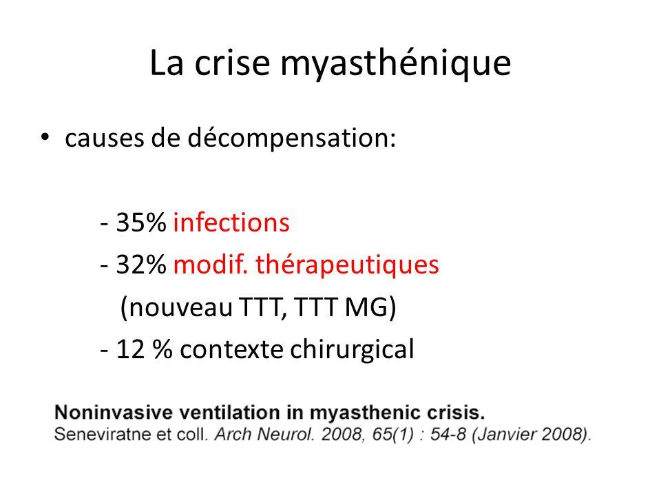 La crise myasthénique causes de décompensation: - 35% infections - 32% modif. thérapeutiques (nouveau TTT, TTT MG) - 12 % contexte chirurgical