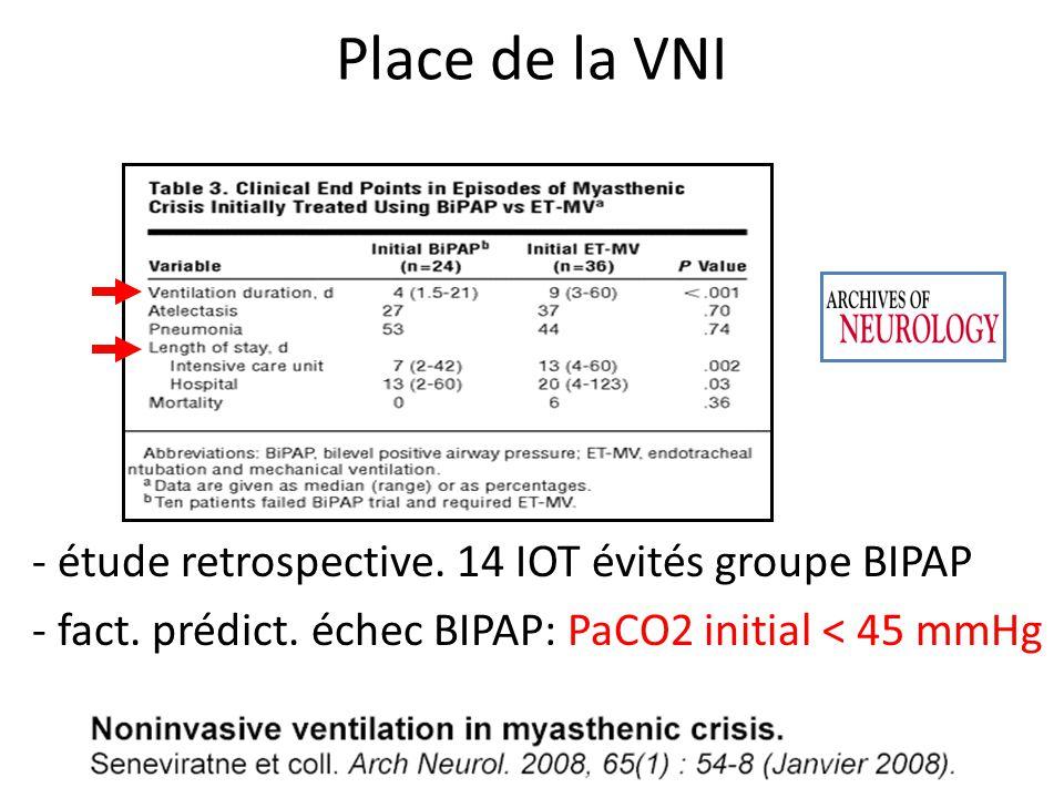 - étude retrospective. 14 IOT évités groupe BIPAP - fact. prédict. échec BIPAP: PaCO2 initial < 45 mmHg