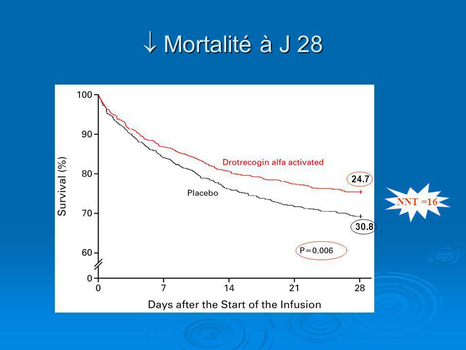 Mortalité à J 28 Mortalité à J 28 30.8 24.7 NNT =16