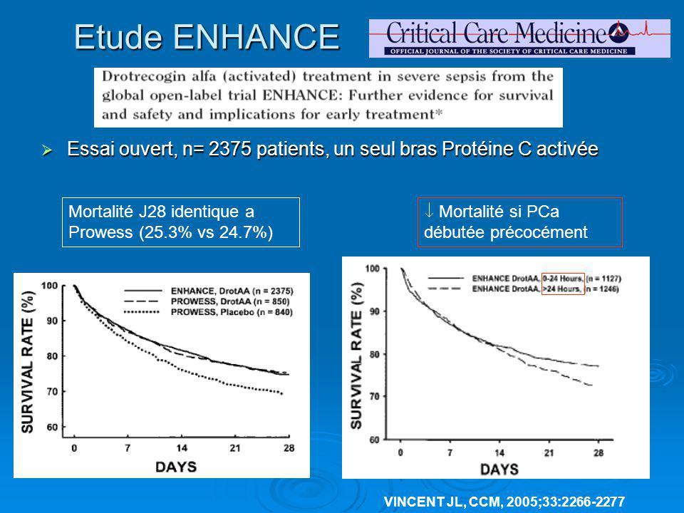 Etude ENHANCE VINCENT JL, CCM, 2005;33:2266-2277 Essai ouvert, n= 2375 patients, un seul bras Protéine C activée Essai ouvert, n= 2375 patients, un se